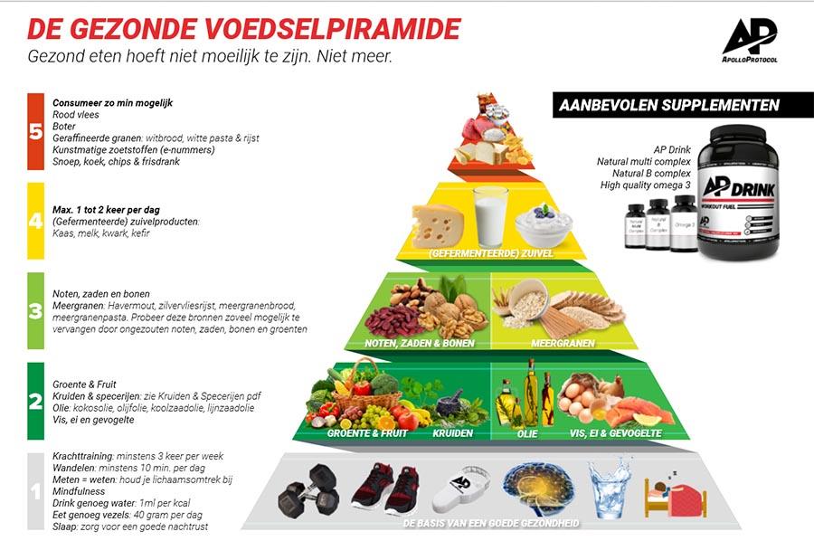 Gezonde voedselpiramide van ApolloProtocol